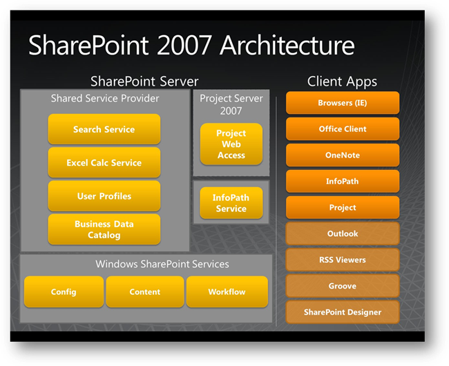 sharepoint 2007 vs sharepoint 2010 comparison