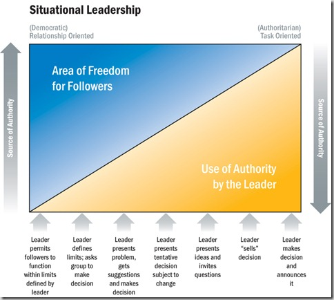 Situational_Leadership
