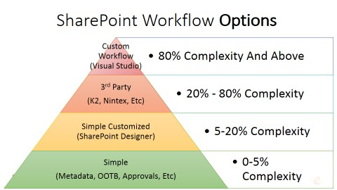 SharePoint Workflow Options and Complexity