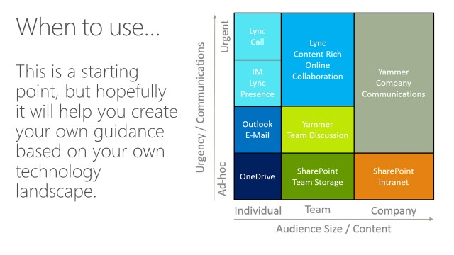 When to use Yammer